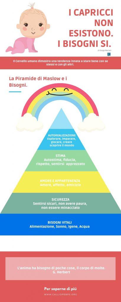 La Piramide di Maslow.